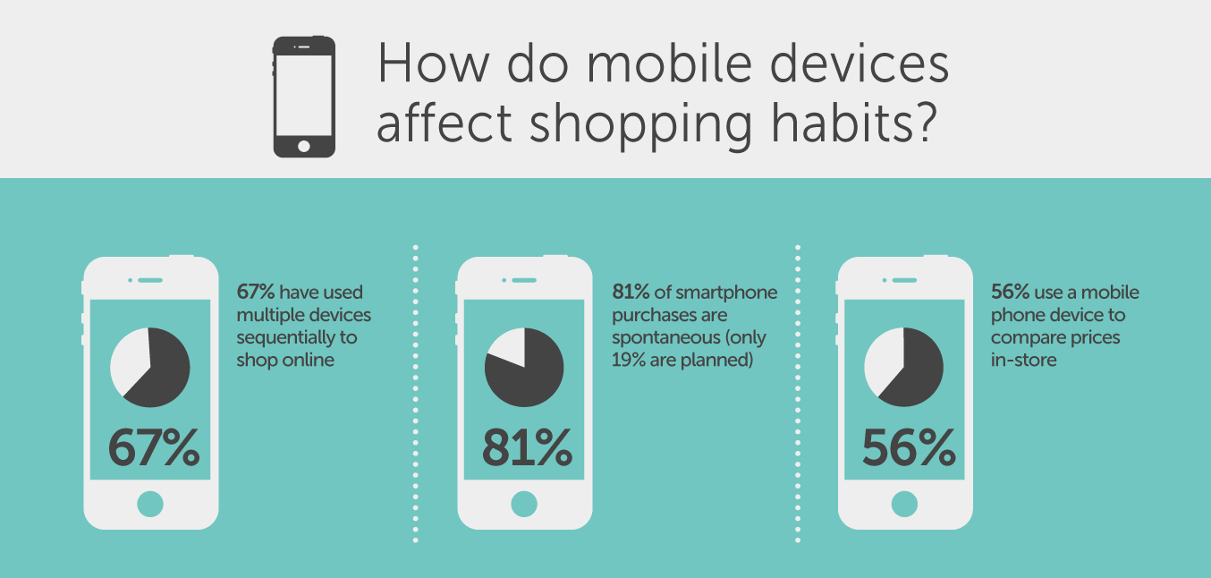How Mobile Devices are Changing Shopping Behaviour